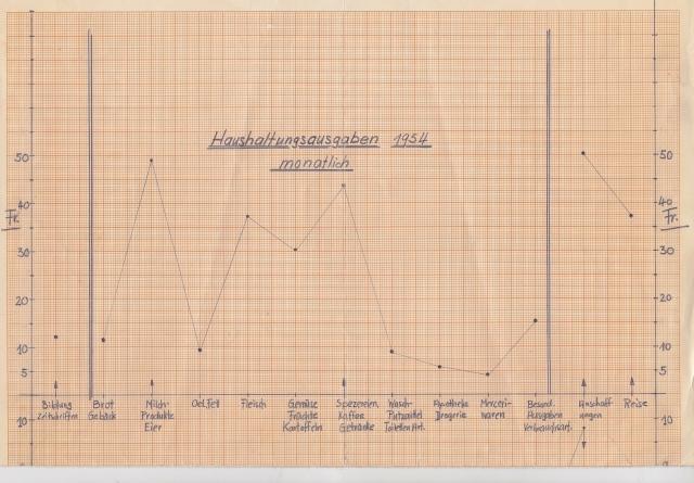 Haushaltungsausgaben 1954 monatlich