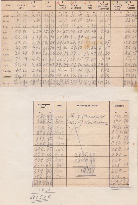Haushaltungsgeld 1953 1