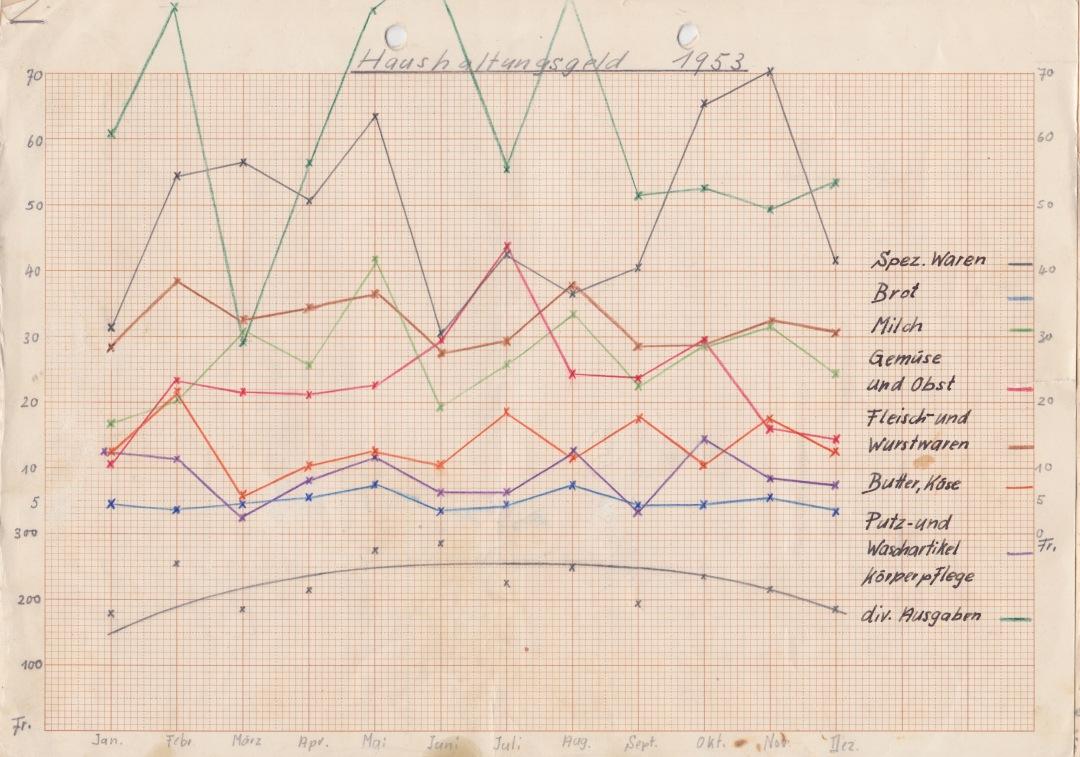 Haushaltungsgeld 1953